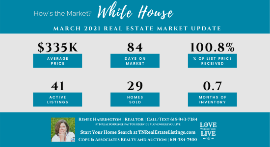 How's the Market? White House Real Estate Statistics for March 2021