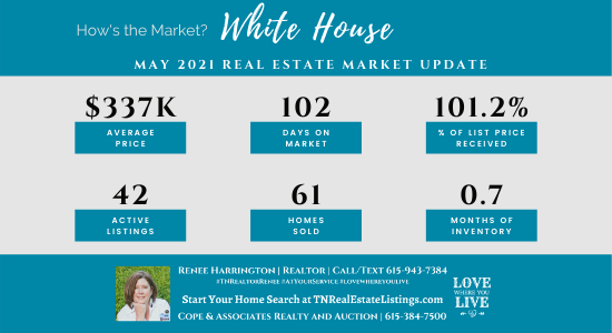 How's the Market? White House Real Estate Statistics for May 2021