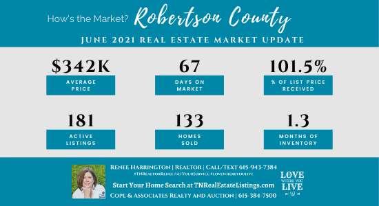 How's the Market? Robertson County Real Estate Statistics for June 2021