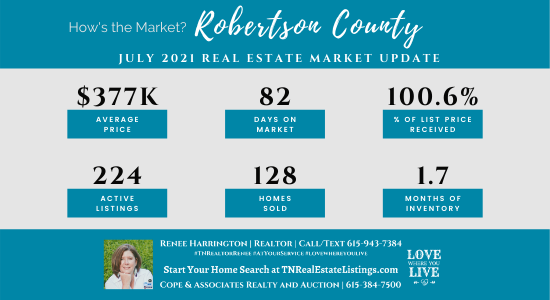 How's the Market? Robertson County Real Estate Statistics for July 2021
