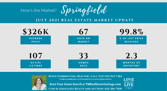 How's the Market? Springfield Real Estate Statistics for July 2021
