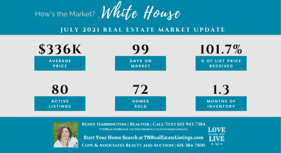 How's the Market? White House Real Estate Statistics for July 2021