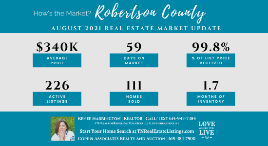 Here's how the Real Estate Market in Robertson County did in August 2021