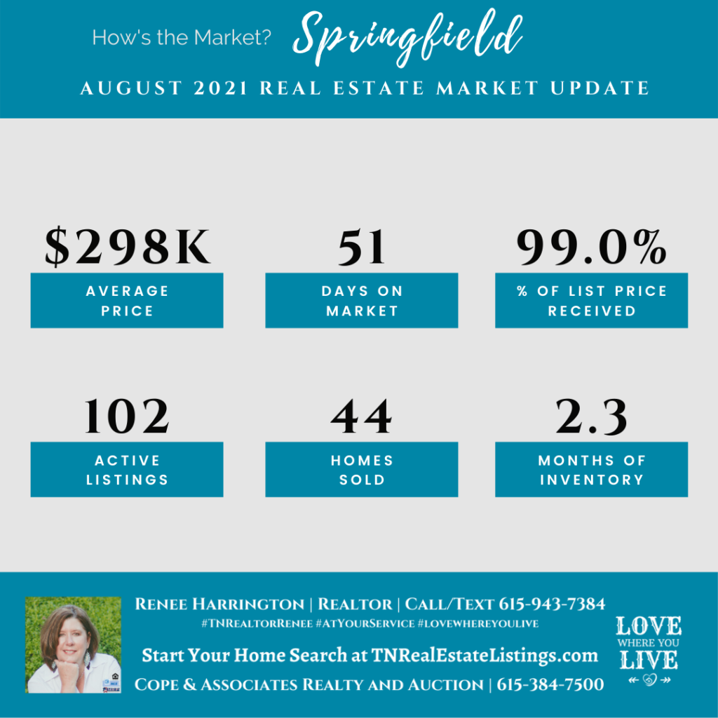 How's the Market? Springfield Real Estate Statistics for August 2021