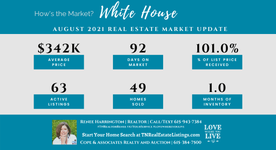 How's the Market? White House Real Estate Statistics for August 2021